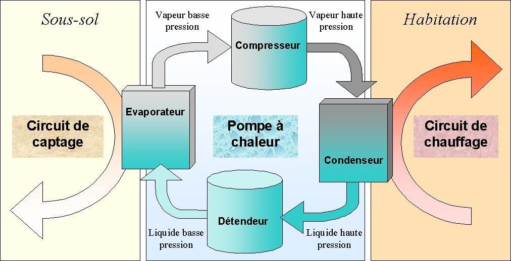 Fonctionnement d'une pompe à chaleur géothermique